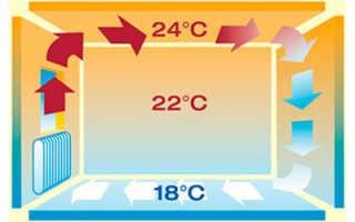 Конвекторы отопления электрические с терморегулятором настенные: виды, преимущества