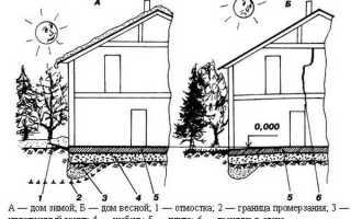 Фундамент на песке для дома: этапы и особенности строительства
