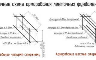 Как правильно сделать расчёт арматуры и армировать фундамент