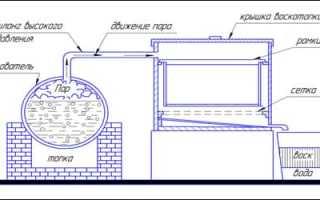 Как сделать воскотопку своими руками в домашних условиях (паровая, солнечная, рамочная, центробежная): видео и чертежи