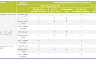 Дренажные трубы – классификация, способы монтажа, плюсы и минусы