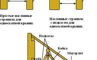 Как сделать крышу на пристройке к дому с односкатной и ломаной кровлей, как пристроить