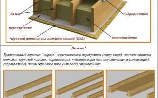 Перекрытия между этажами в частном доме: схемы монтажа своими руками