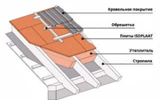 Изоплат для наружной обшивки дома: цена материала, монтаж на каркасе здания и внутренняя отделка стен