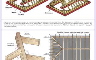 Стропильная система четырехскатной крыши: устройство, чертежи, монтаж