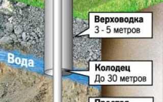 Строительство колодца своими руками: выбор места под колодец, сооружение подземной части колодца