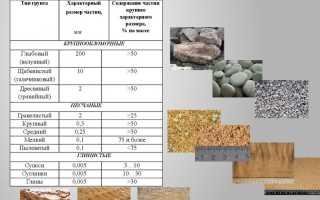 Характеристики мелкого пылеватого песка средней плотности