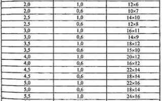 Шаг (расстояние) между лагами пола: таблицы, расчеты