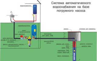 Водоснабжение частного дома из скважины своими руками – инструкция по монтажу системы со схемами