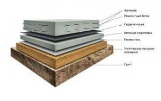 Устройство пола по бетонной плите — способы, материалы, порядок действий
