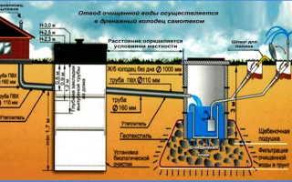 Уклон канализации на 1 метр СНиП для монтажа внутренней и наружной инженерной системы