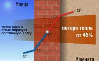 Как спрогнозировать точку росы и не допустить намокания конструкций и утеплителя